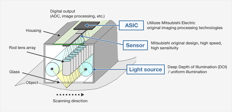 Overview Contact Image Sensors Cis Mitsubishi Electric