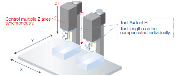 E80 Series Product Feature Computerized Numerical Controllers(CNCs)    MITSUBISHI ELECTRIC FA
