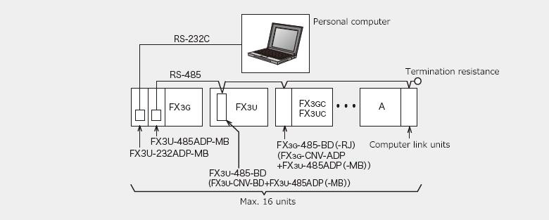 Computer Link MELSEC-F series | MITSUBISHI ELECTRIC FA