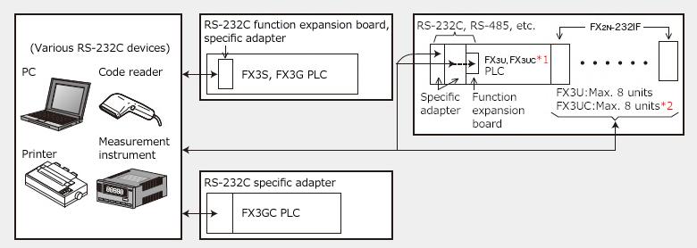 Non-protocol communication MELSEC-F series   MITSUBISHI