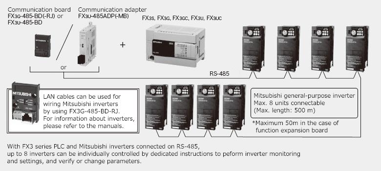 Inverter Communication Melsec