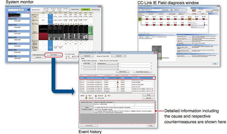 Figure: Simplified troubleshooting reduces downtime even further