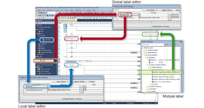 Figure: Reduce repetitive program tasks