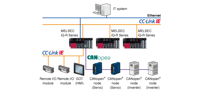 Canopen Melsec Iq R Series Product Features Programmable
