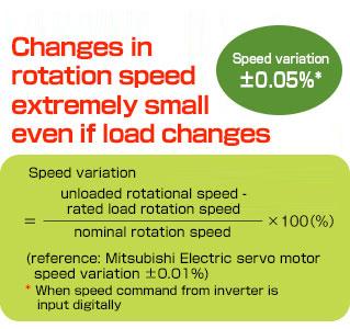 S-PM Geared Motors Parallel shaft type Geared Motors