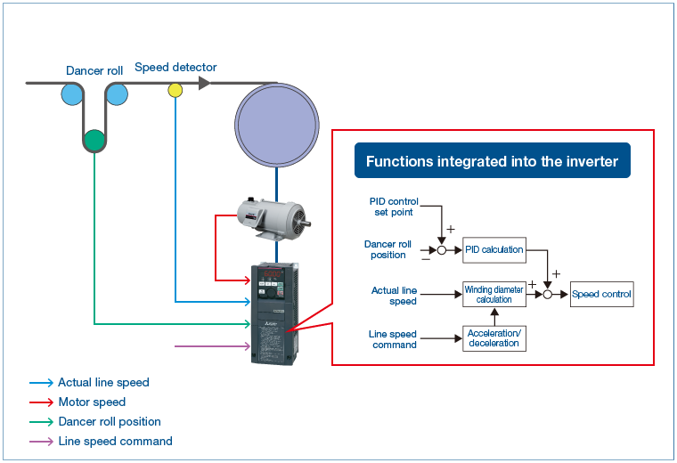 Product feature fr a800 plus for roll to roll inverters freqrol example of dancer feedback speed control sciox Image collections