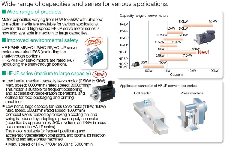 Features Rotary Servo Motors Melservo J3 Product Features