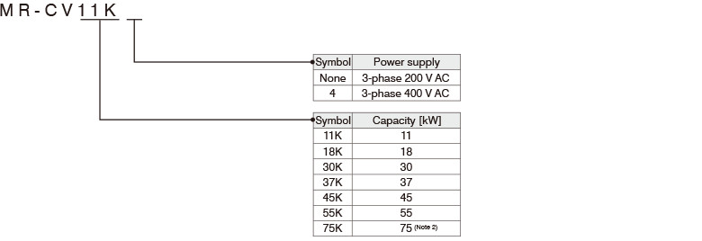 Model Designation for Power Regeneration Converter Unit (Note 1)