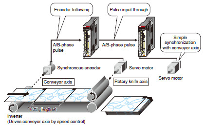 Machine servo amplifiers melservo j4 product features ac for Servo motor position control system