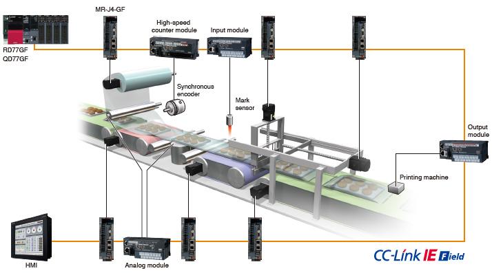 Machine Servo Amplifiers MELSERVO-J4 Product Features AC