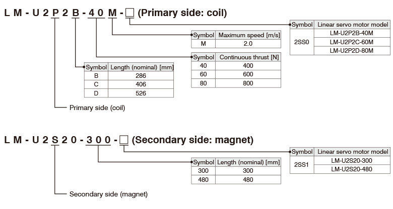 Model Designation