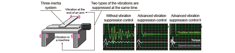 Advanced Vibration Suppression Control Ⅱ
