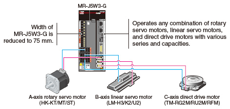 Multi-Axis Servo Amplifiers