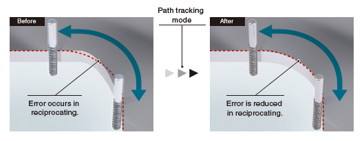 Path Tracking Model Adaptive Control
