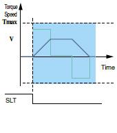 安全トルク制限(SLT)
