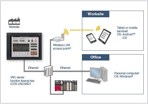 VNC server function GOT Solutions Human-Machine Interfaces(HMIs)-GOT