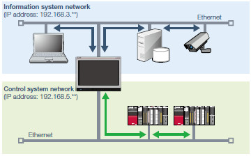 Separate the network with two Ethernet ports