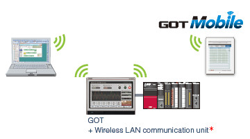 Wireless network makes remote maintenance easy