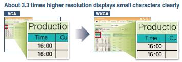 Ultra high resolution display improves expressiveness