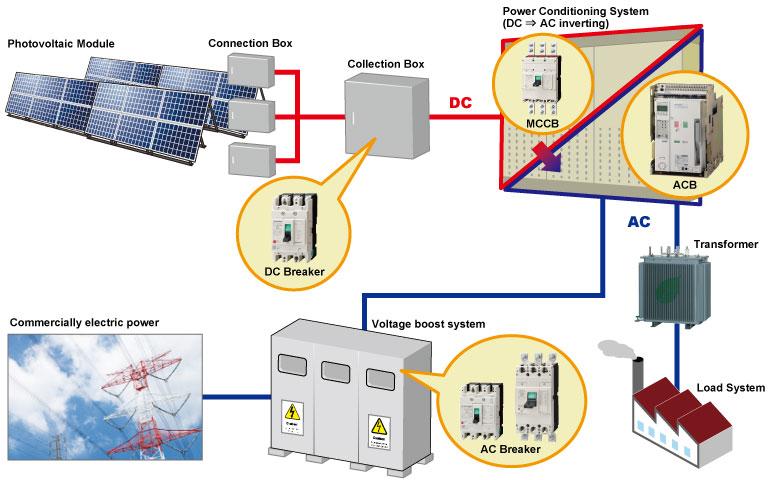 photovoltaic facilities  connection box
