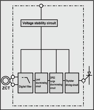 Earth leakage circuit breakers low voltage circuit breakers skelton ccuart Gallery