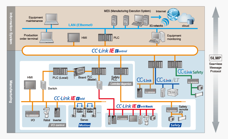 building management system wiring diagram fa integrated network e f ctory solutions mitsubishi  fa integrated network e f ctory solutions mitsubishi