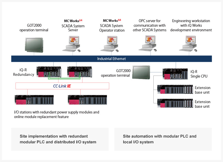 Optimal Solution for Oil and Gas | e-F@ctory | MITSUBISHI ELECTRIC