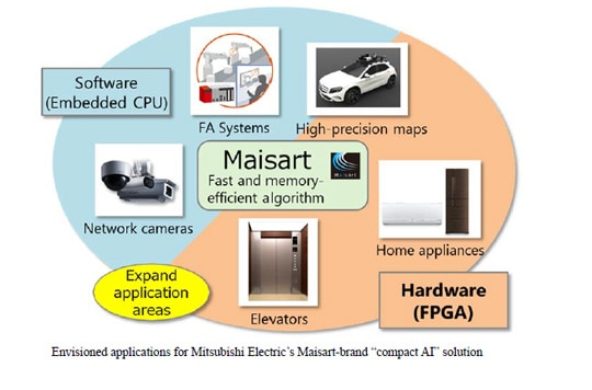 "Envisioned applications for Mitsubishi Electric's Maisart-brand ""compact AI"""