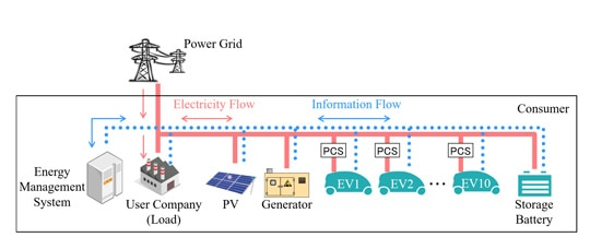 Energy-management system for power generation and power storage