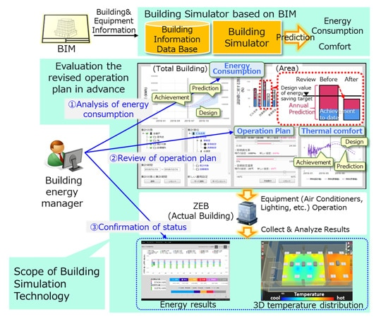 Overview of simulation technology for ZEB operation