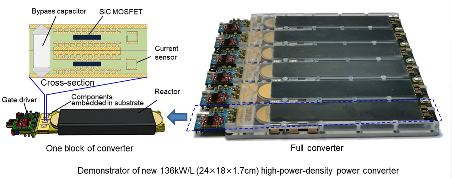 Demonstrator of new 136kW/L (24×18×1.7cm) high-power-density power c