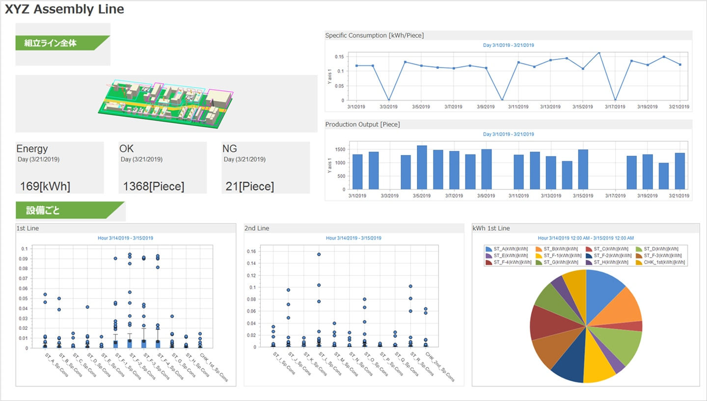 Analysis screen with dashboard function