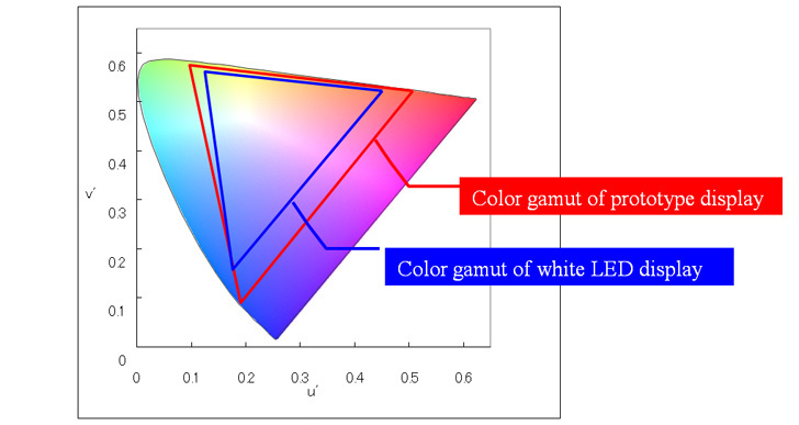 Color gamut on u'v'(1976 UCS chromaticity diagram, International Commission on Illumination)