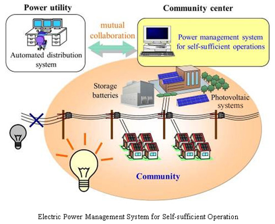 Electric Power Management System for Self-sufficient Operation