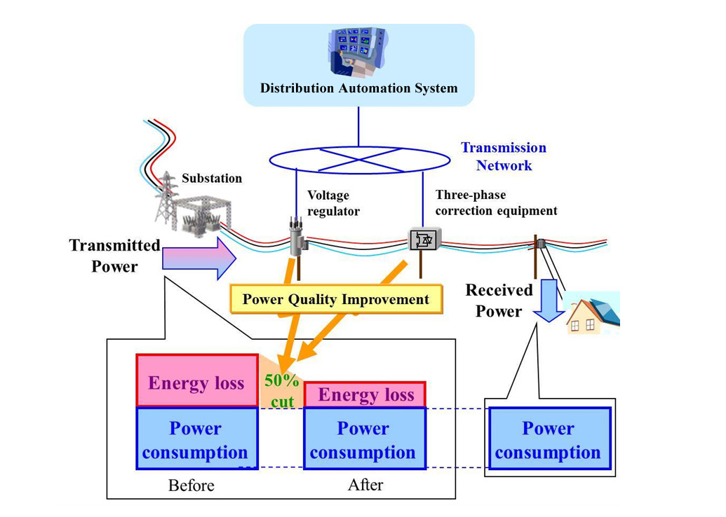 Overview of Energy Loss-reduction Technology