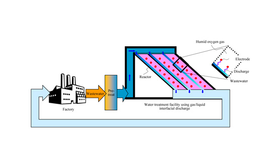 System diagram of industrial wastewater reuse using gas/liquid interfacial disch