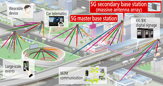5G system image