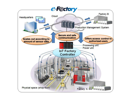 MITSUBISHI ELECTRIC News Releases Mitsubishi Electric Develops IoT Factory Controller for Future ...