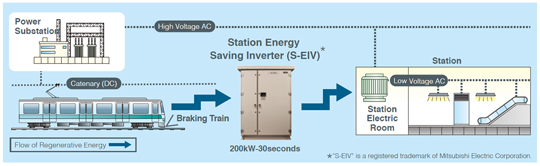System configuration of new integrated 400V S-EIV