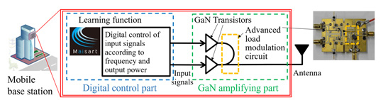 Ultra-wideband digitally controlled GaN amplifier