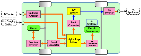 Electric Vehicle System Block Diagram: MITSUBISHI ELECTRIC Semiconductors 6 Devices: Power Modules for rh:mitsubishielectric.com,Design