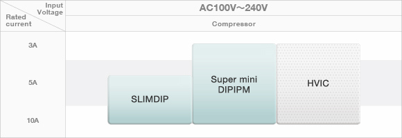 MITSUBISHI ELECTRIC Semiconductors & Devices: Power Modules for
