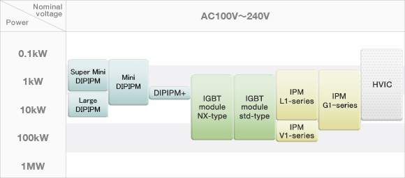 MITSUBISHI ELECTRIC Semiconductors & Devices: Power Modules