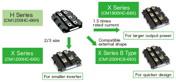 MITSUBISHI ELECTRIC Semiconductors & Devices: Product Information