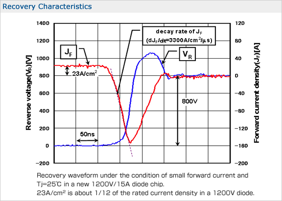 Diode Current Rating The Rated Current 300a