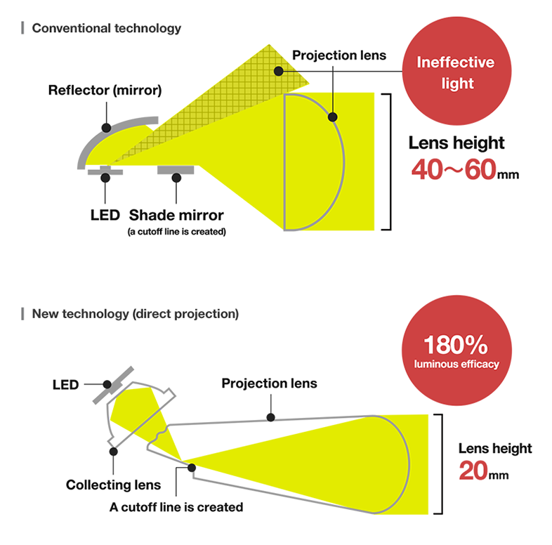 illustration: Direct projection for compactness and high luminous efficacy