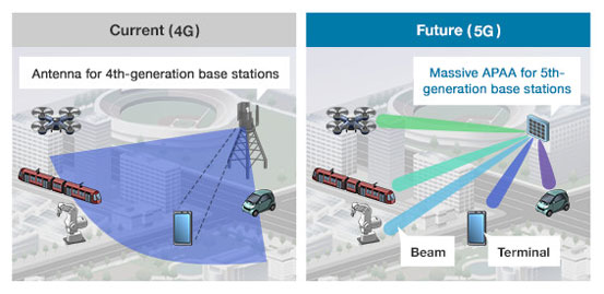photo: Comparison between Current(4G) and Future(5G)