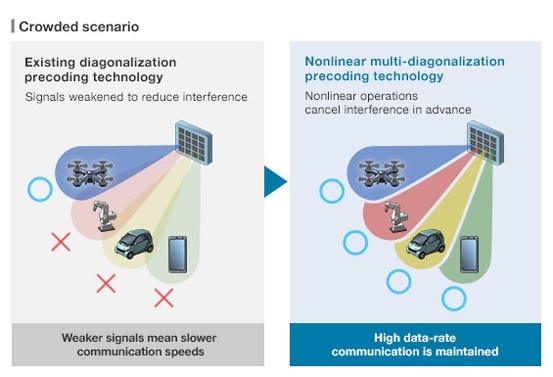 Massive-element antenna systems technology for 5G base