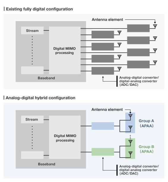 photo: Comparison between Existing digital configuration and Analog-digital hybrid configuration