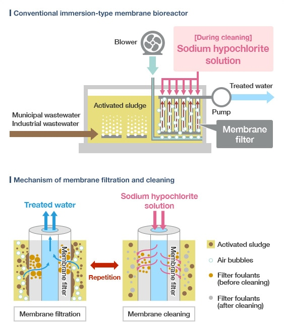 diagram: Conventional immersion-type membrane bioreactor / Mechanism of membrane filtration and cleaning
